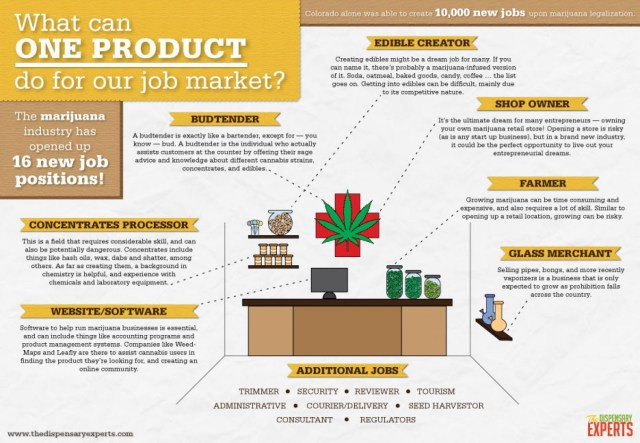 what-can-the-marijuana-industry-do-for-our-job-market