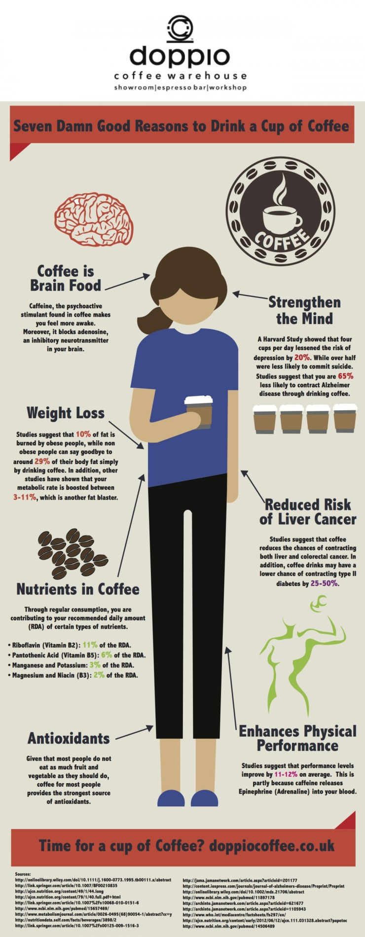 Seven Damp Good Reasons To Drink Coffee