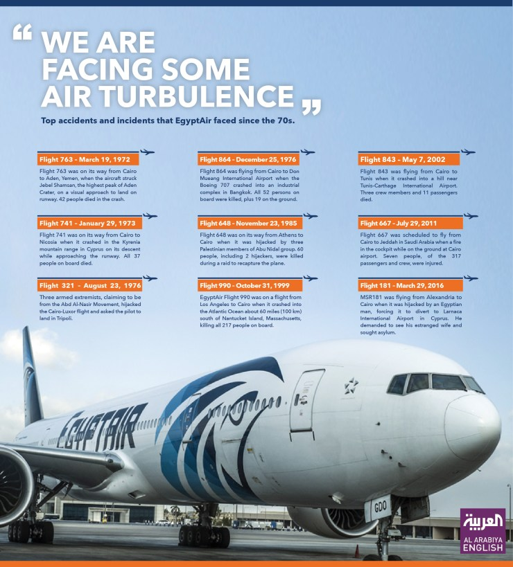 Top accidents Egyptair faces in the 70s