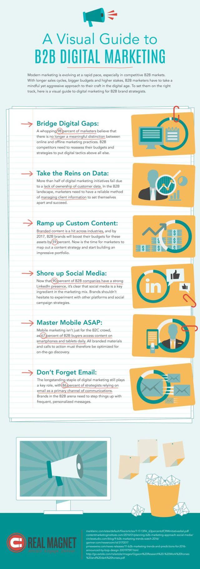 A Visual Guide To B2B Marketing