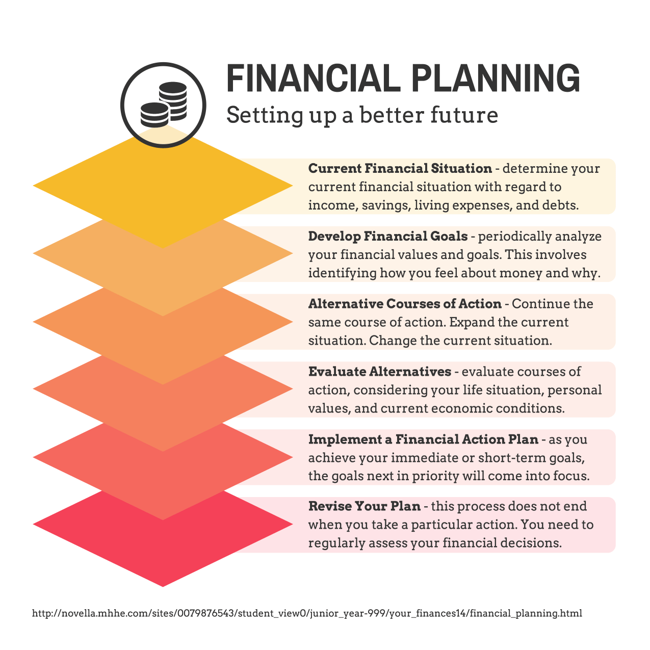 Financial Planning Infographic Facts