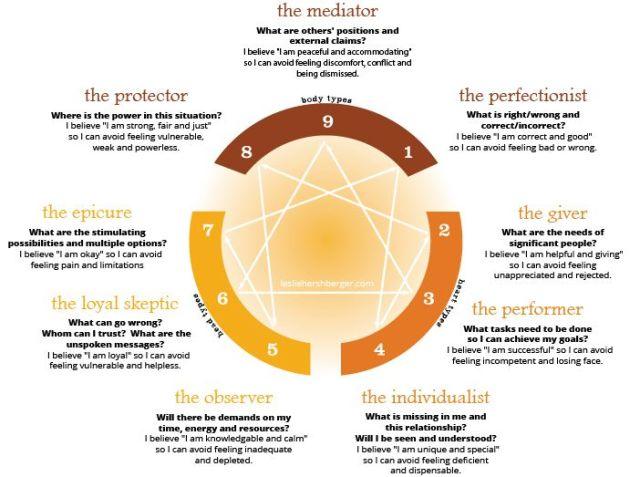 The 9 Body Types