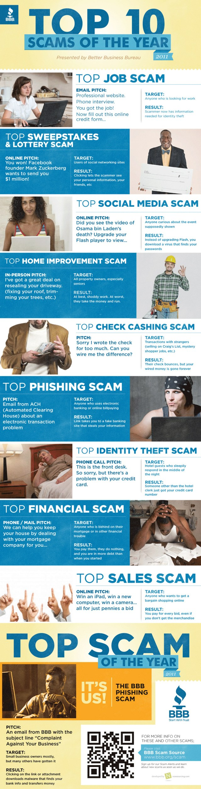 Top 10 Scams Of The Year