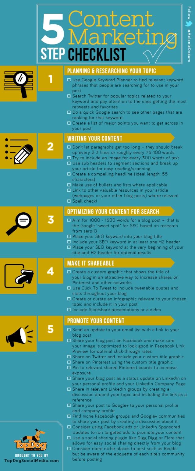 5 content maketing checklist
