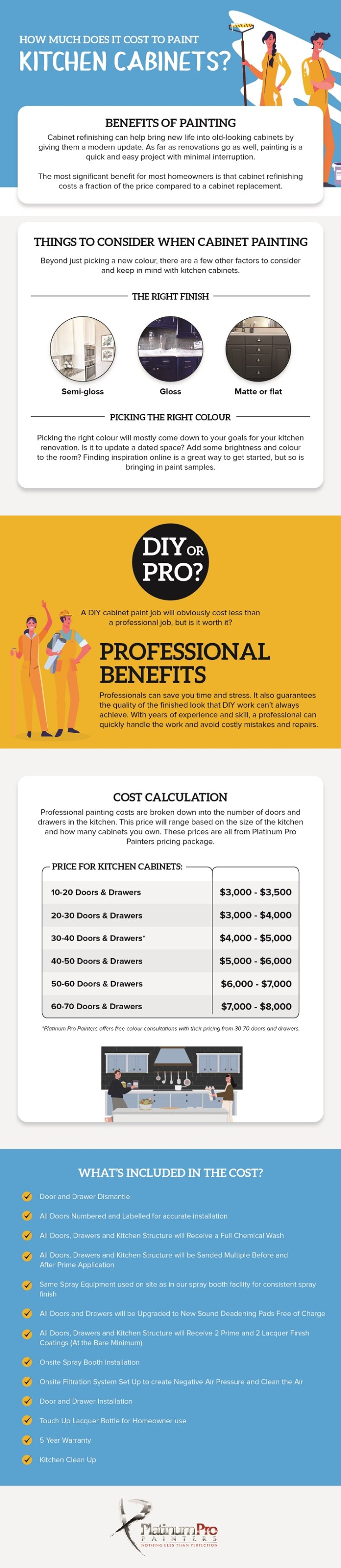 Infographic - how much does it cost to paint Kitchen Cabinets