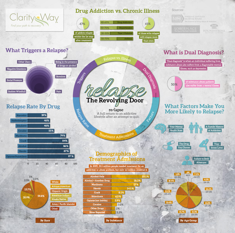 Relapse The Revolving Door Infographic