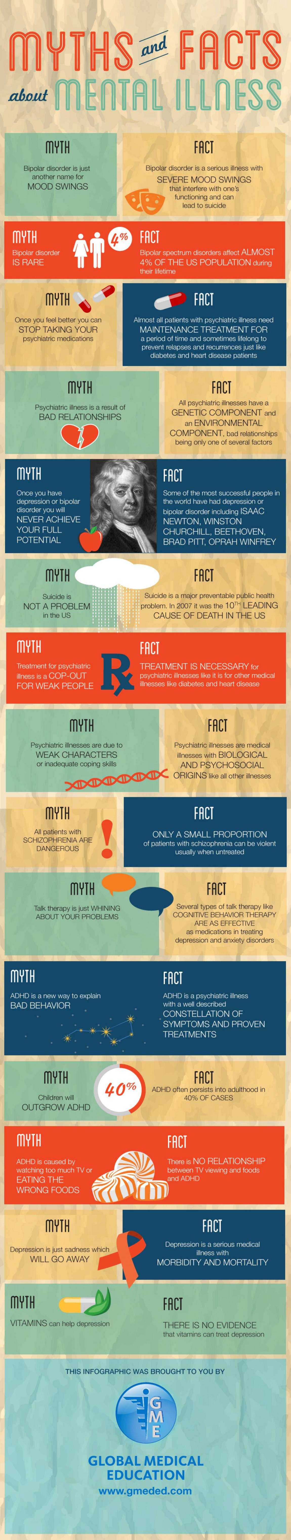 Myths Amp Facts About Mental Illness