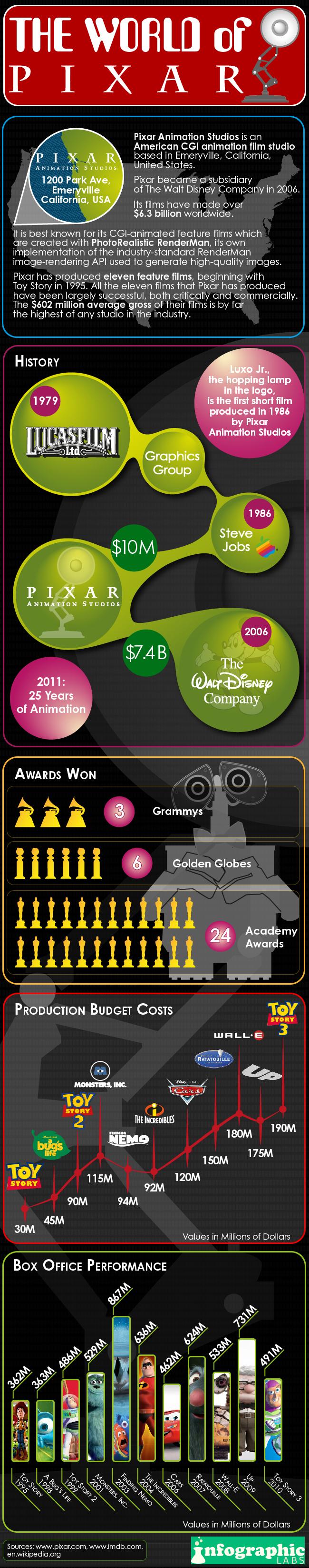 World of Pixar
