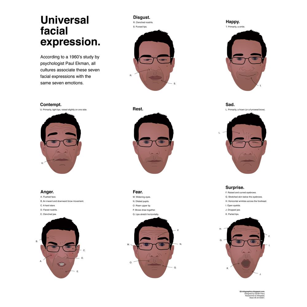 List of facial emotions