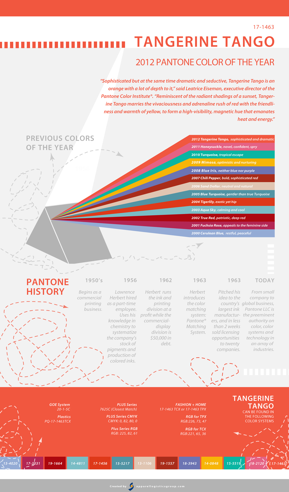 Pantone Color Of The Year 2012 tangerine tango: 2012 pantone color of the year [infographic