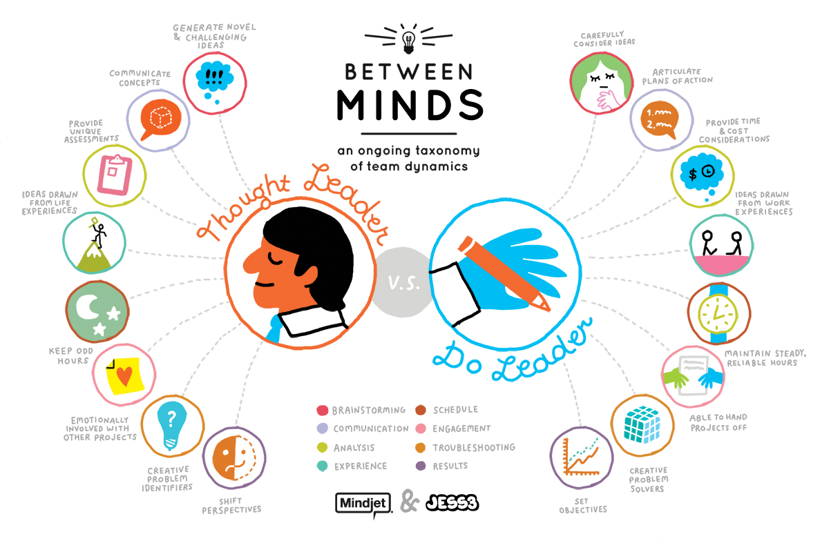 Between Minds An Ongoing Taxonomy Of Team Dynamics