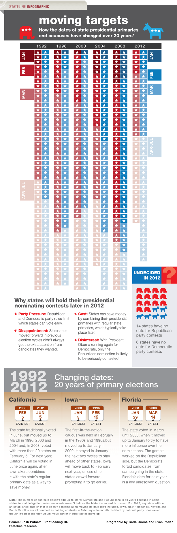 Presidential primary dates in Brisbane