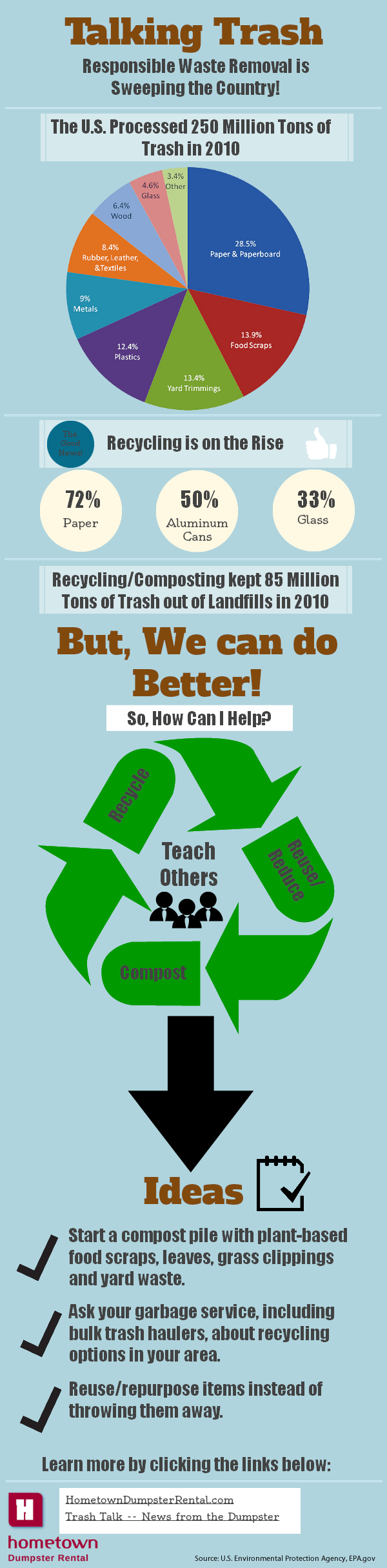 talking trash infographic infographic list