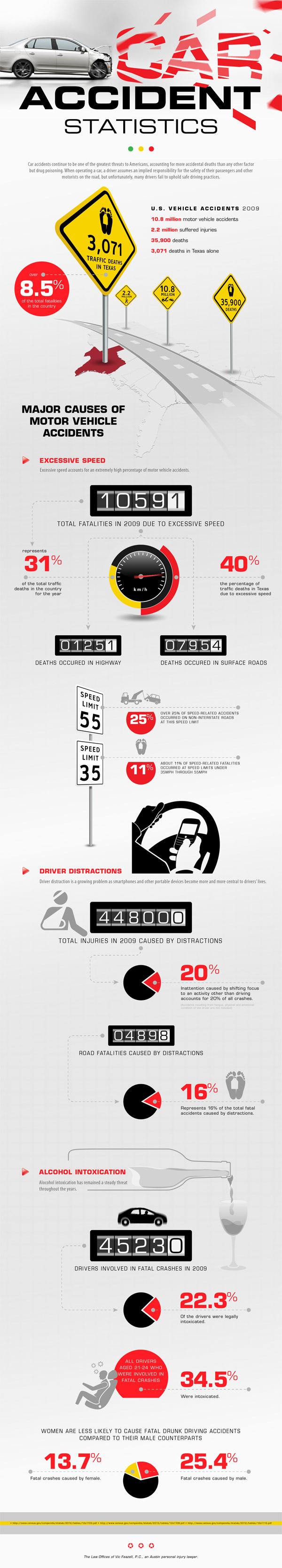 car-accident-statistics-infographic_50b5062a17a15