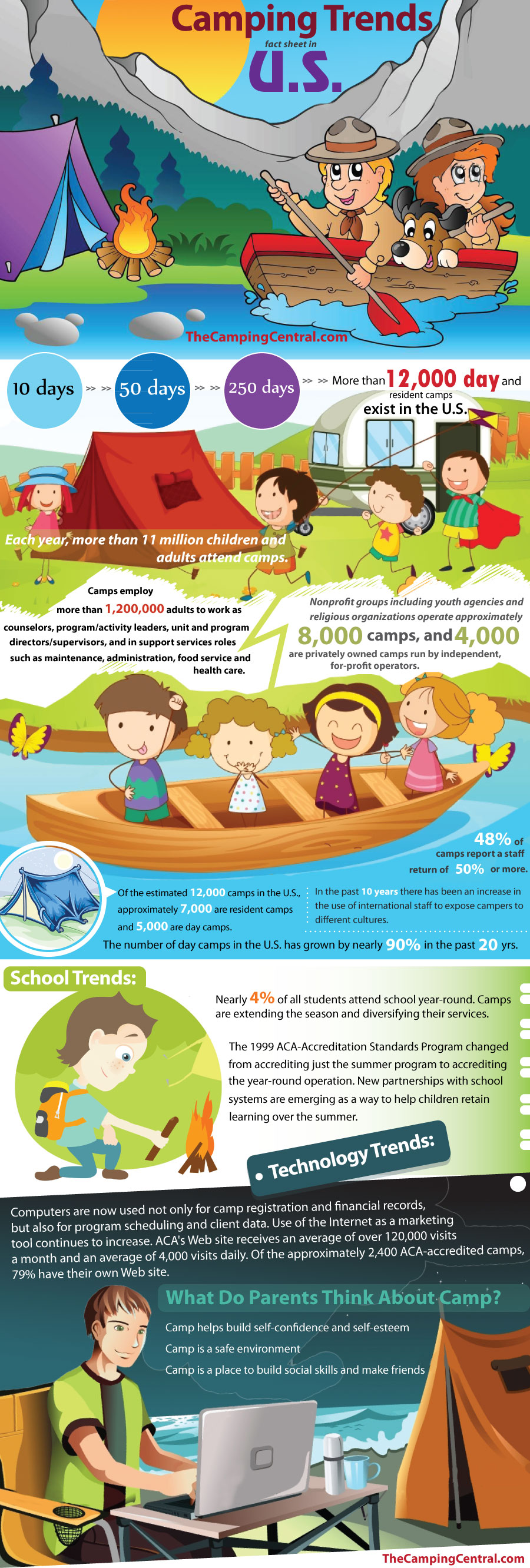 1Camping-Trends-fact-sheet-in-US