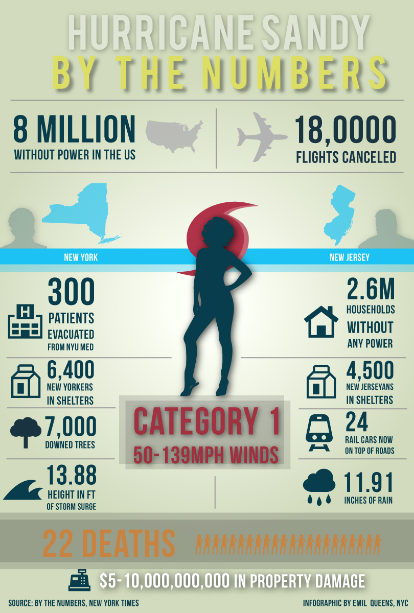 by-the-numbers-hurricane-sandy-nynj_50910f6391355