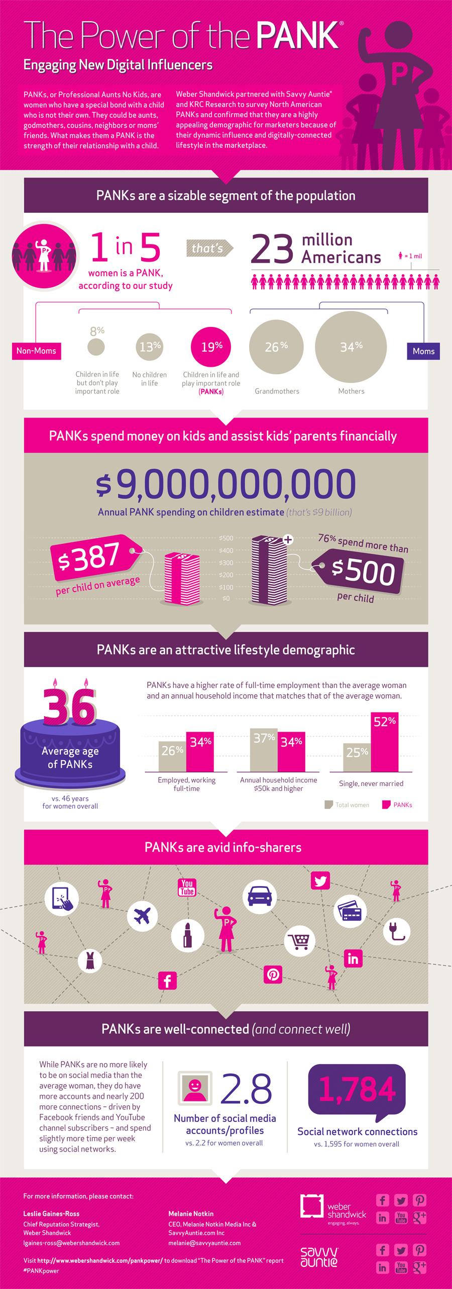 digital-women-influencers-study-the-power-of-the-pank_50b937a300d88