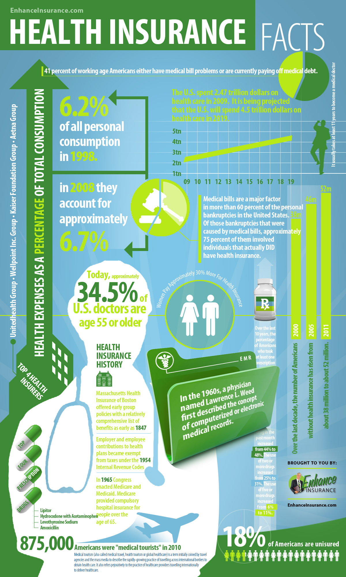 health-insurance-facts--statistics-infographic_50ef218fc665b