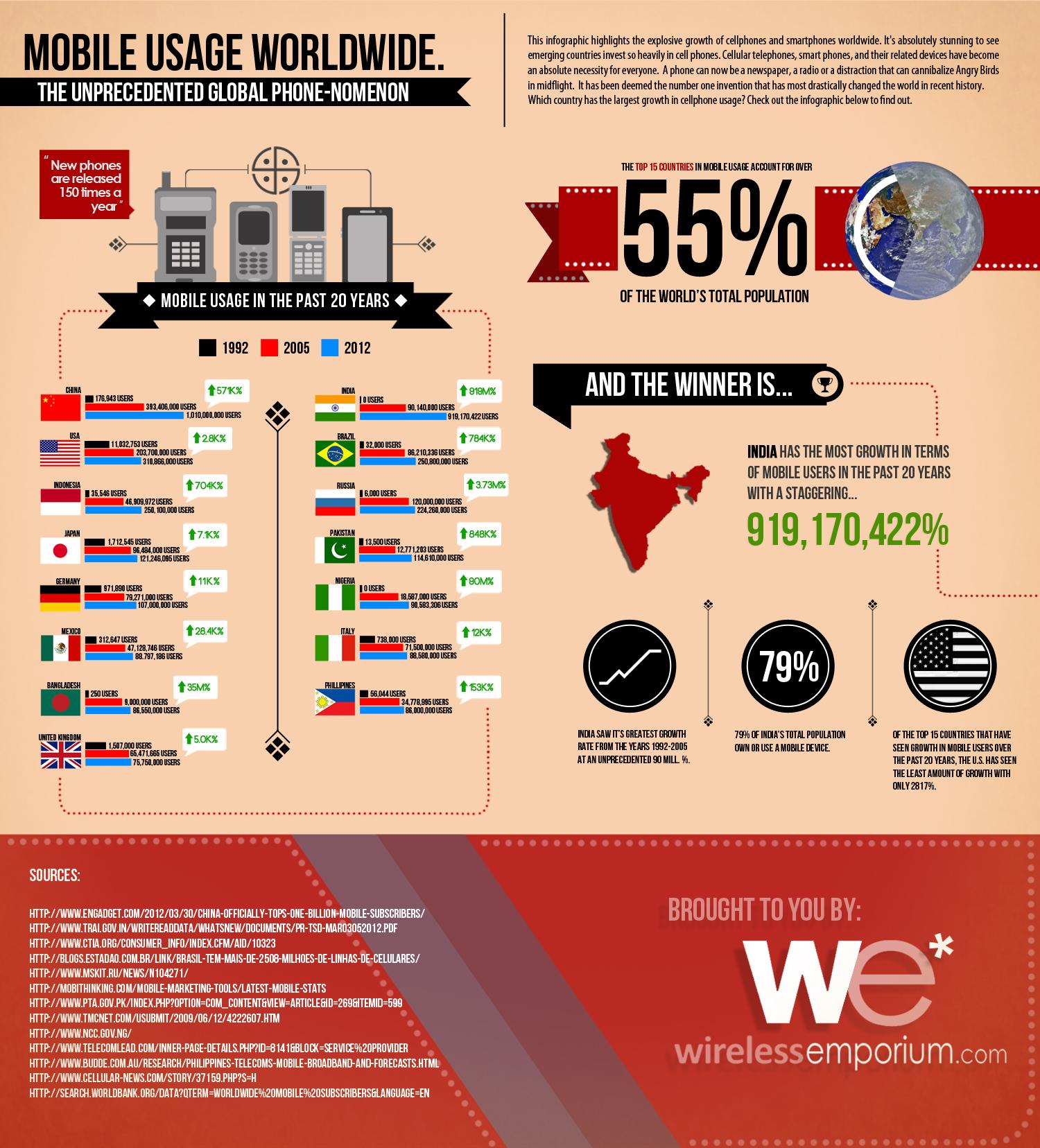 mobile-usage-worldwide_50e751154ccef