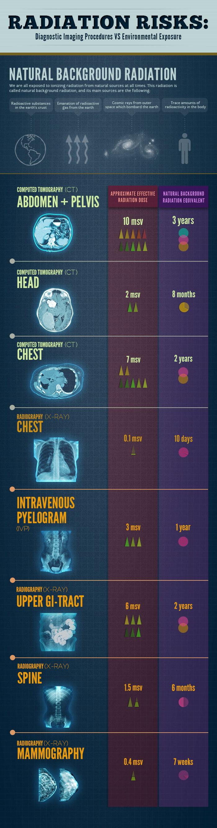 radiation-risks-diagnostic-imaging-procedures-vs-environmental-exposure_50c6d1eb60958