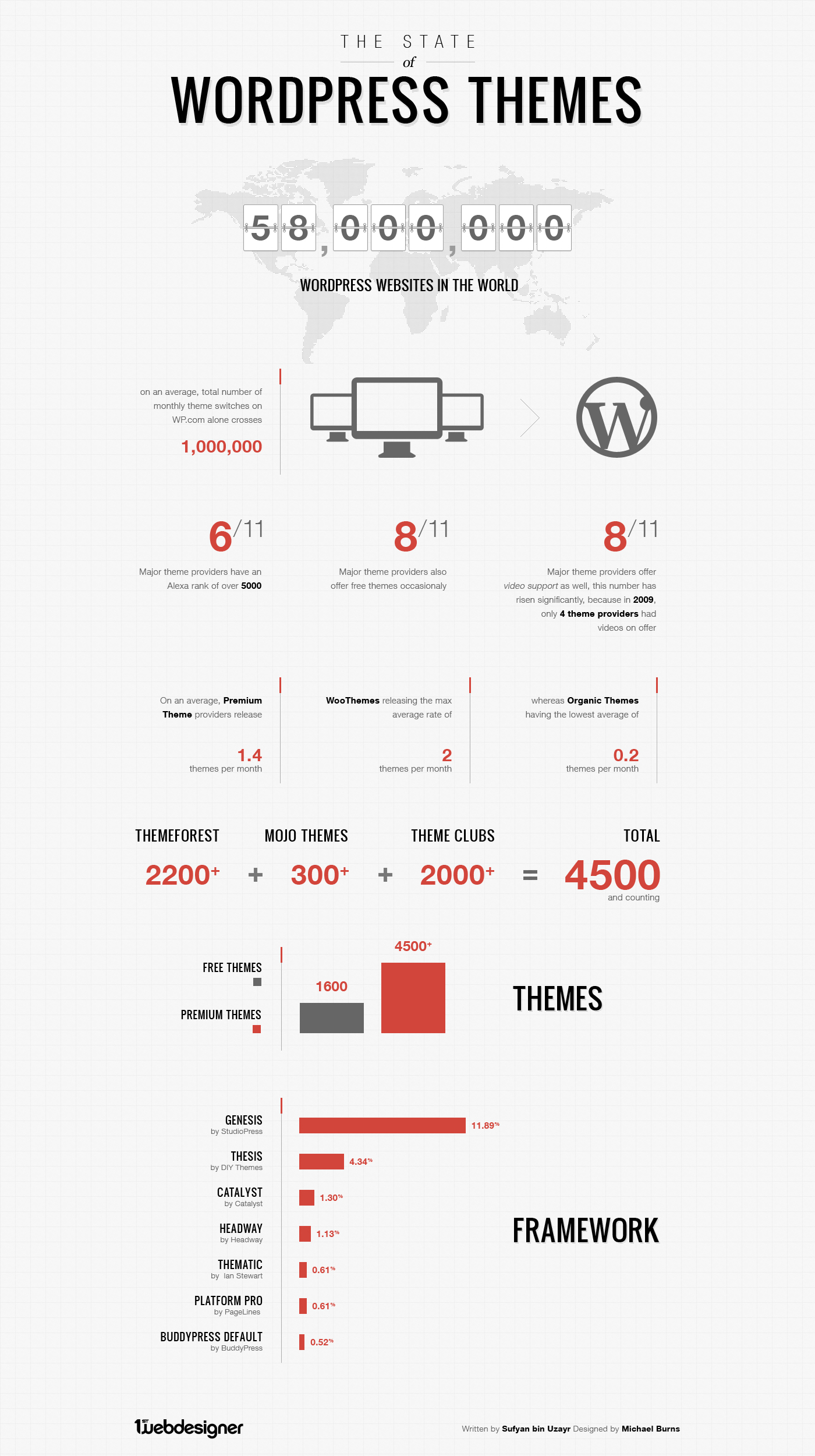 the-state-of-wordpress-themes_50cf28c0ab74f