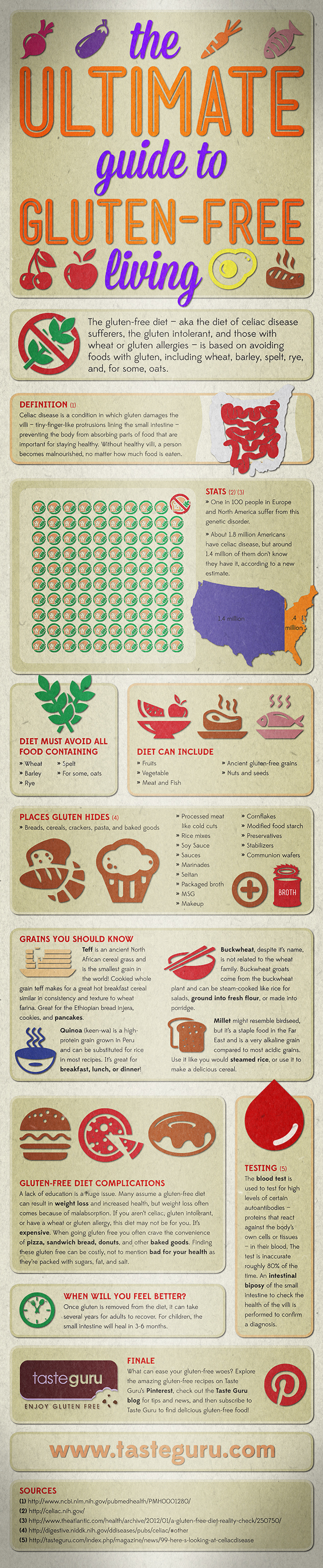 the-ultimate-guide-to-glutenfree-living_50e2c2e4ab721