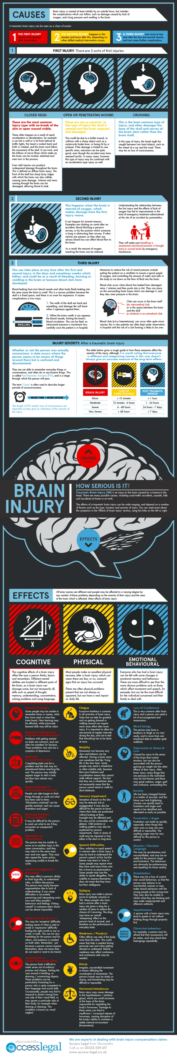 brain-injury--how-serious-is-it_5061954cebacb