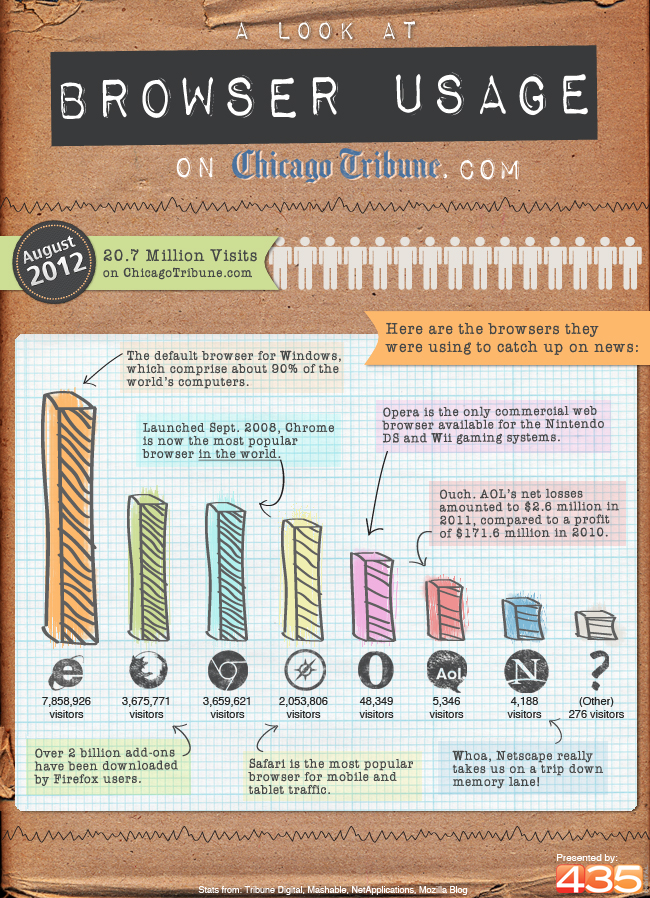 browser-usage-on-chicago-tribune_506338ec57ebd