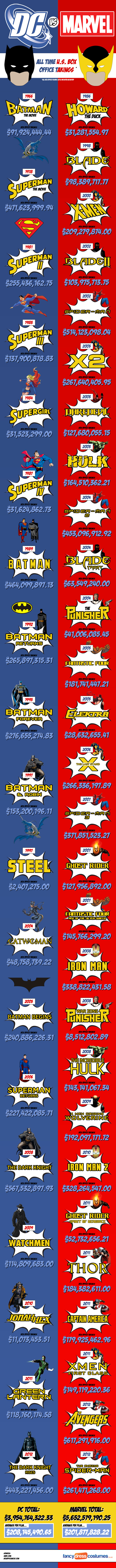 marvel-vs-dc-at-the-us-box-office_506314afb2d26