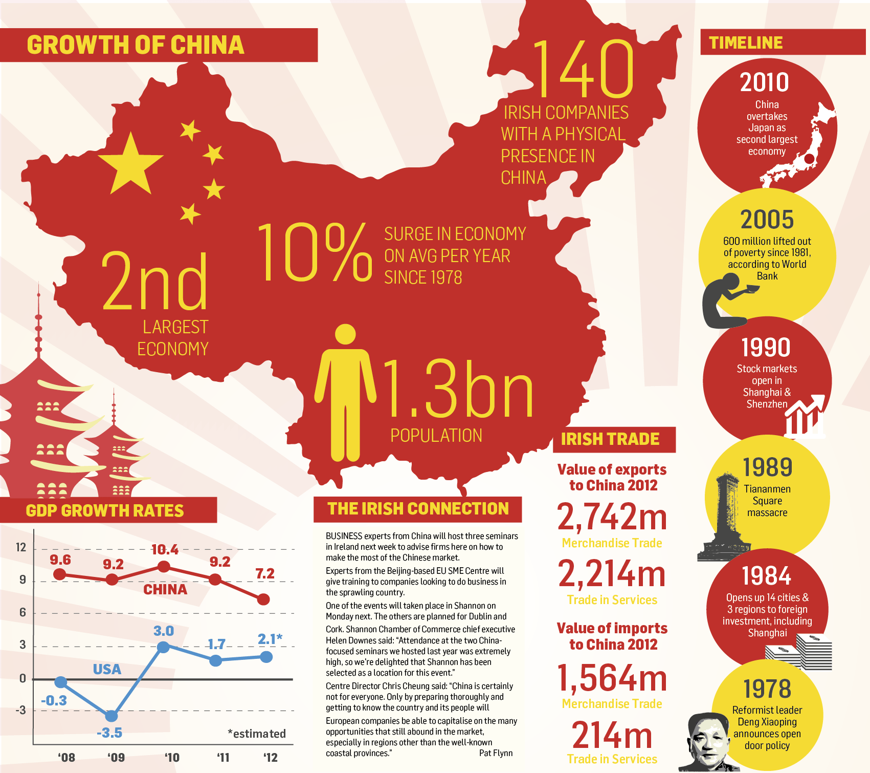 economic-growth-of-china_518283406bf57