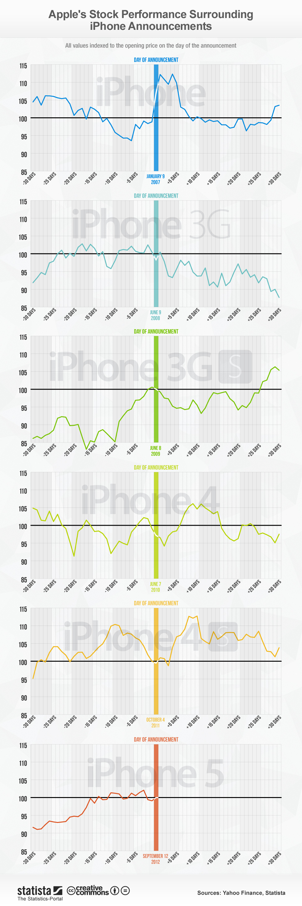 how-iphone-announcements-affect-apple-stock_5050fe97ce995