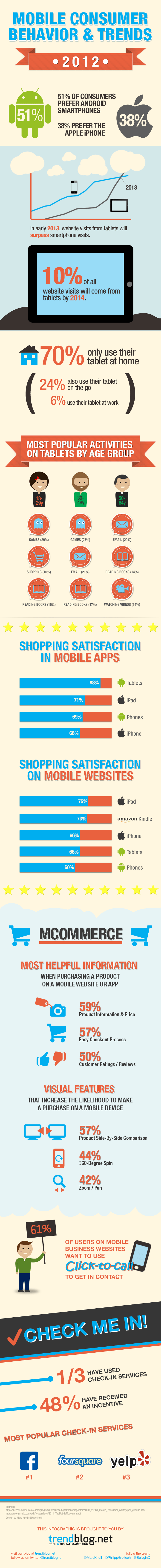 mobile-consumer-behavior-and-trends-2012_50a1603caeb62