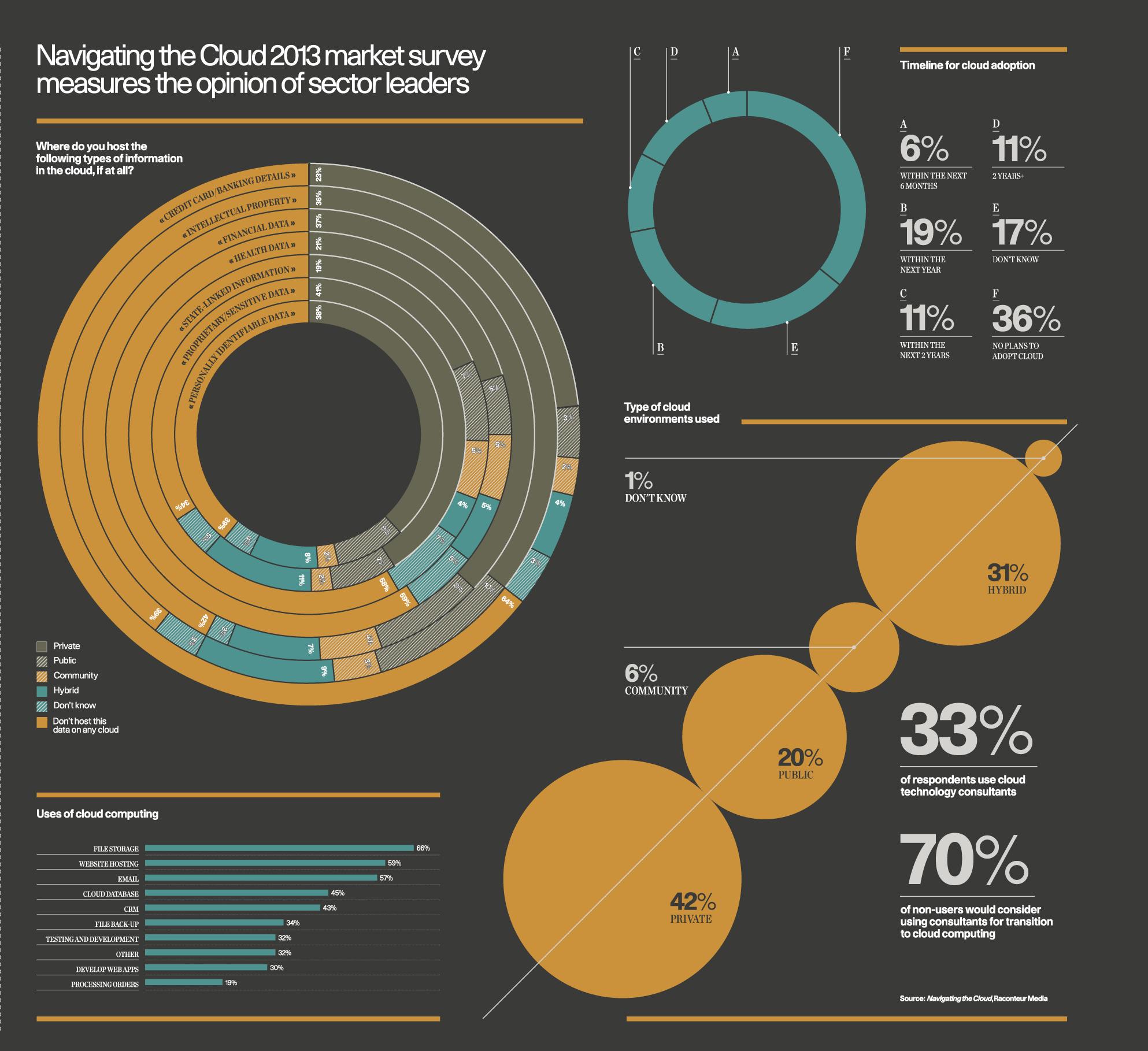 navigating-the-cloud-market-research_50ae5203a8b0e