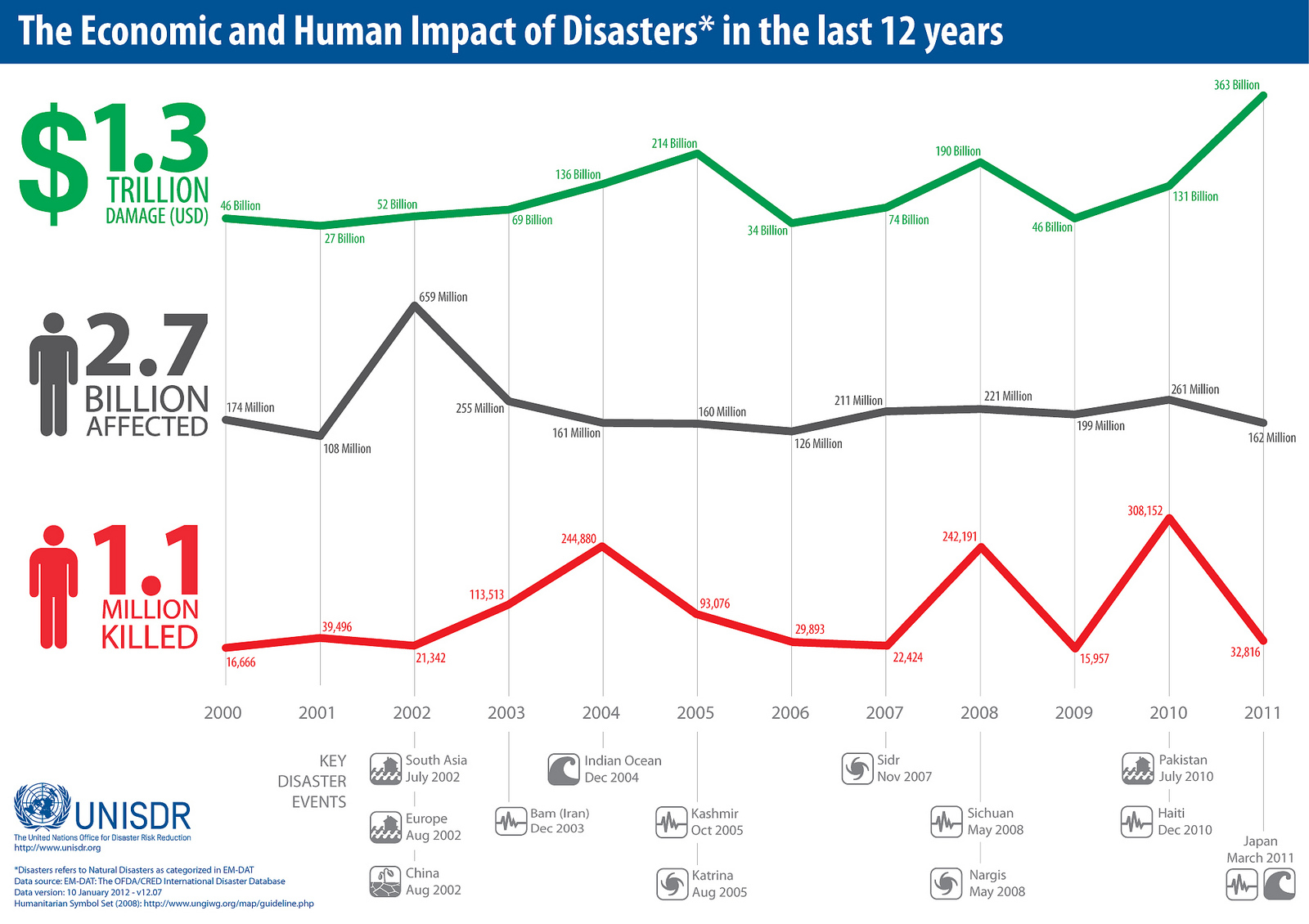 the-economic-and-human-impact-of-disasters-in-the-last-12-years_50abf9a119cce