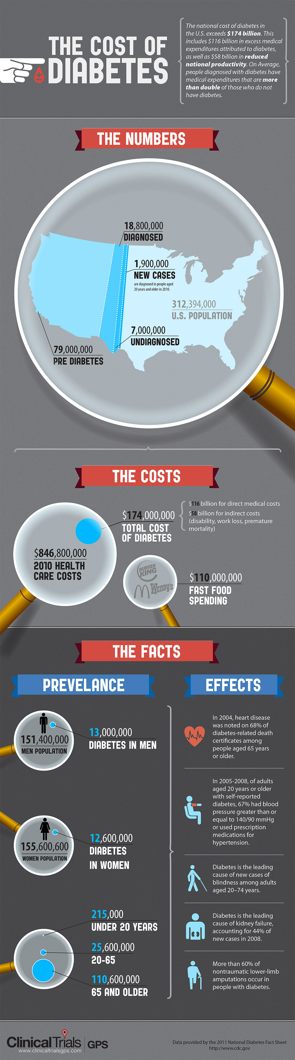 the-rising-cost-of-diabetes_50ad276d995f8