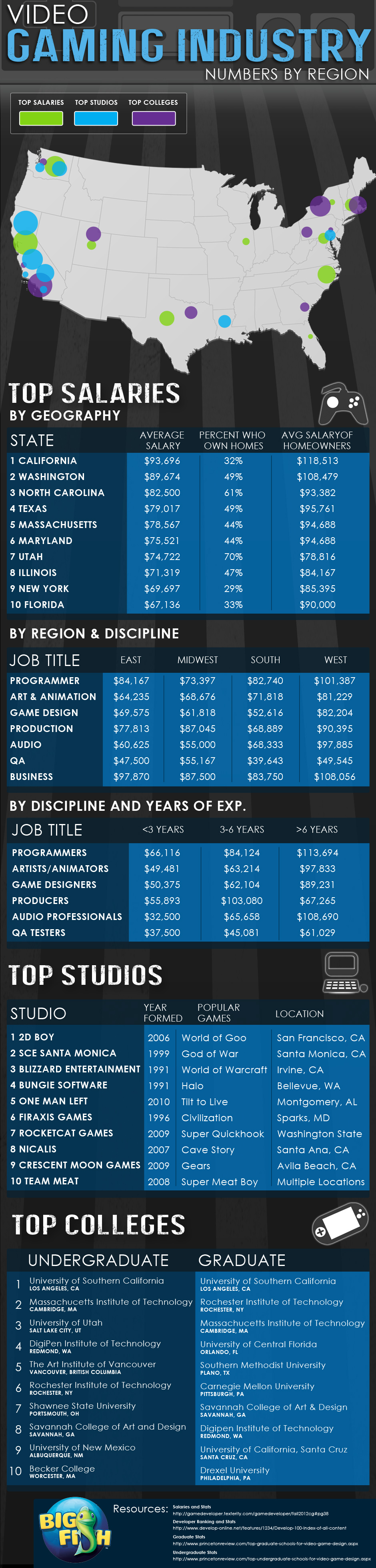 top-salaries-studios--schools-for-the-gaming-industry_50a143f7865c0