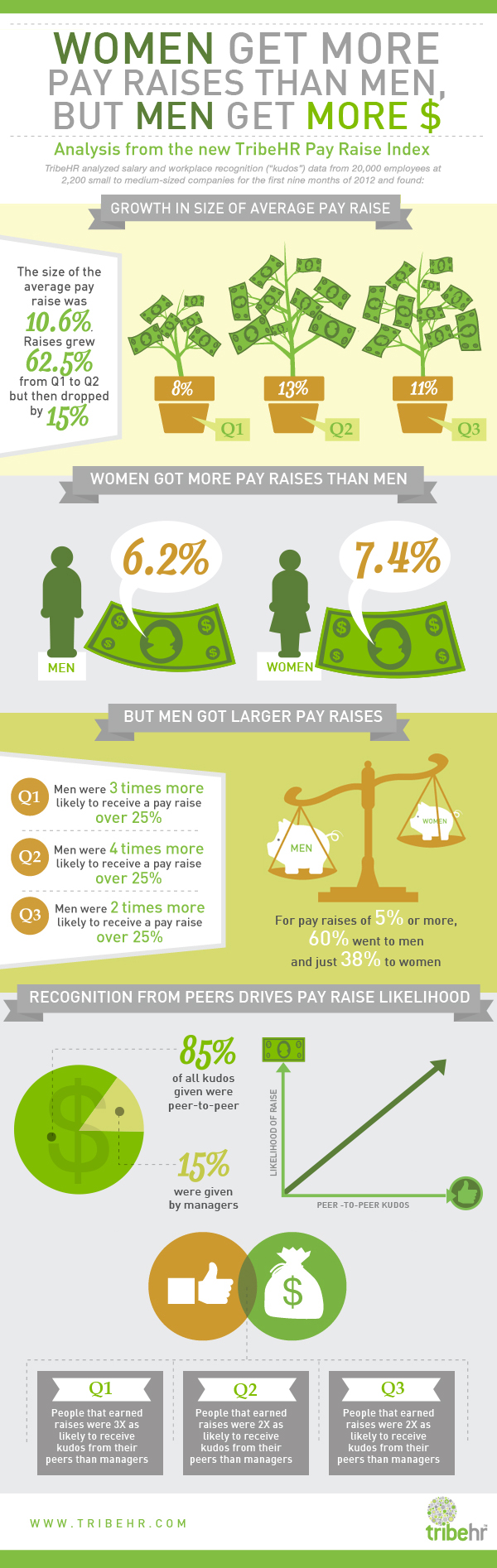 tribehr-pay-raise-infographic_50a5003a5638d