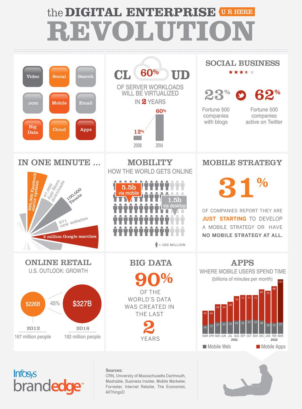 infosys-brandedge--cloud-based-digital-marketing-platform--enterprise-revolution_5188f661a03e7