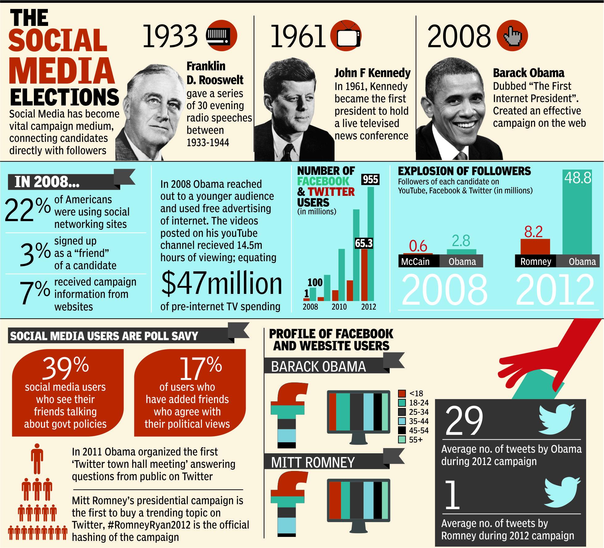 the-social-media-elections_51851b86bb6e8