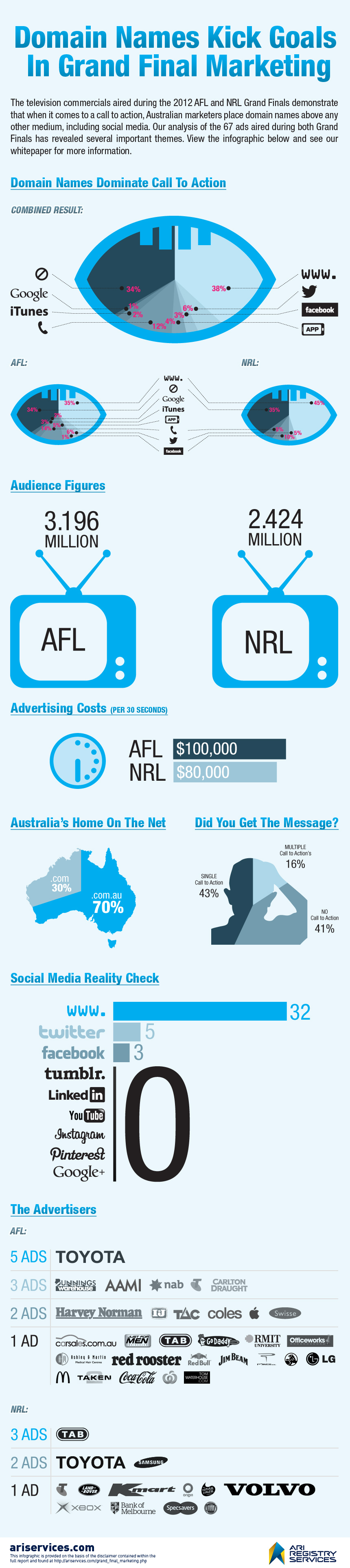domain-names-kick-goals-in-grand-final-marketing_50933dcea2078