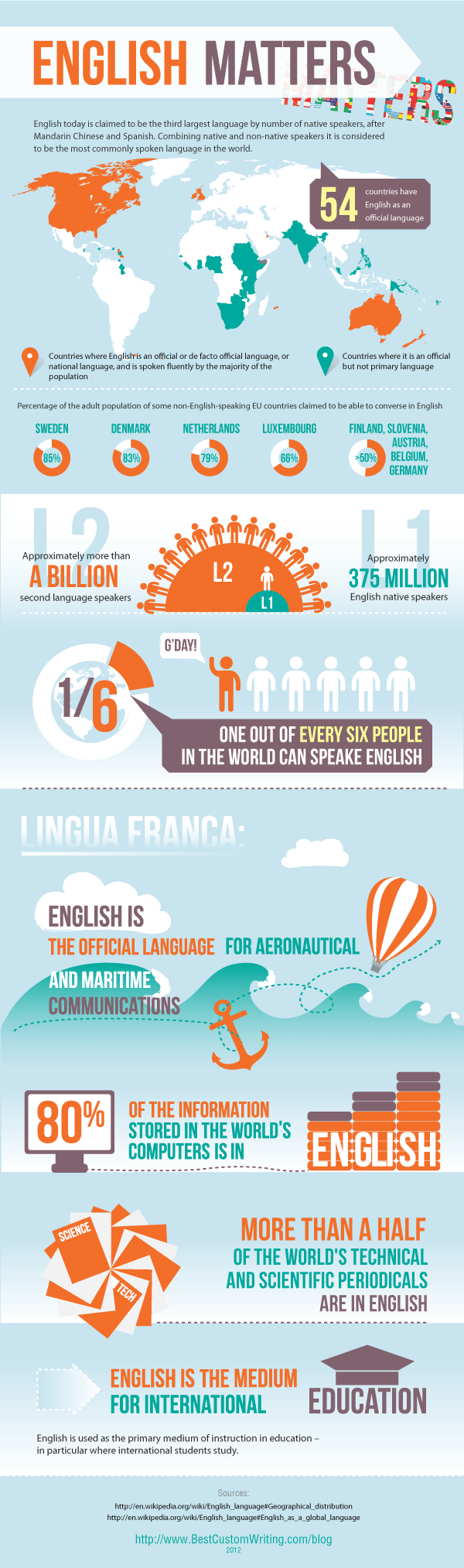 english-language-facts_5054bfbc9a0cc