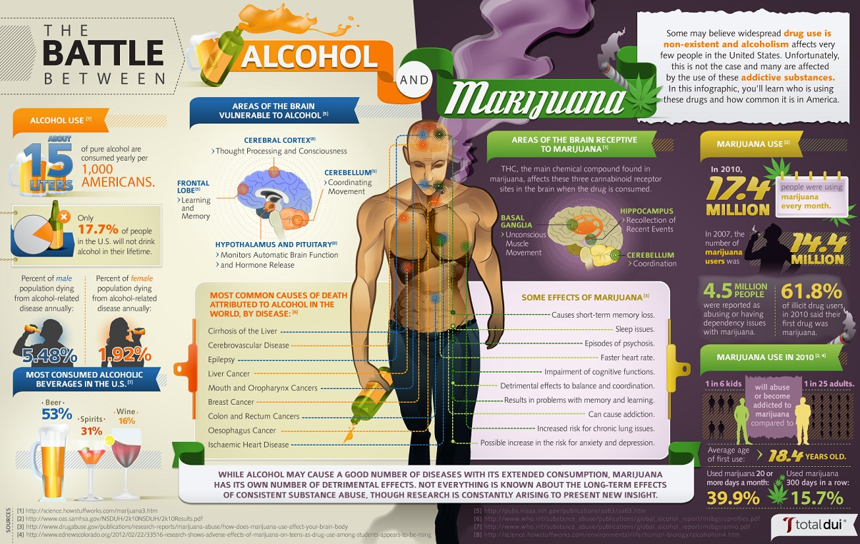 which-is-worse-for-you-alcohol-or-marijuana_503d010128ff0