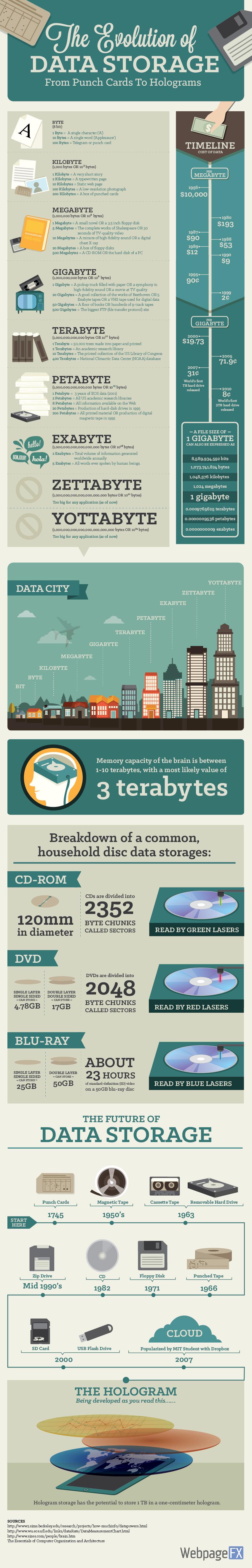 1data-storage-infographic