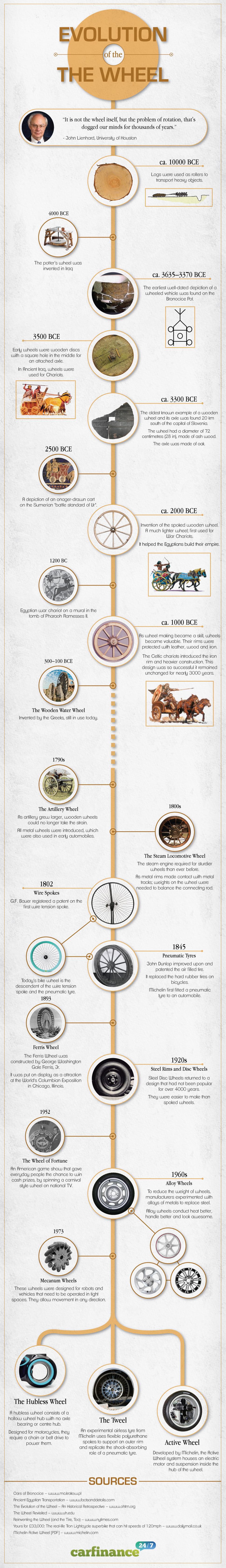 evolution-of-the-wheel