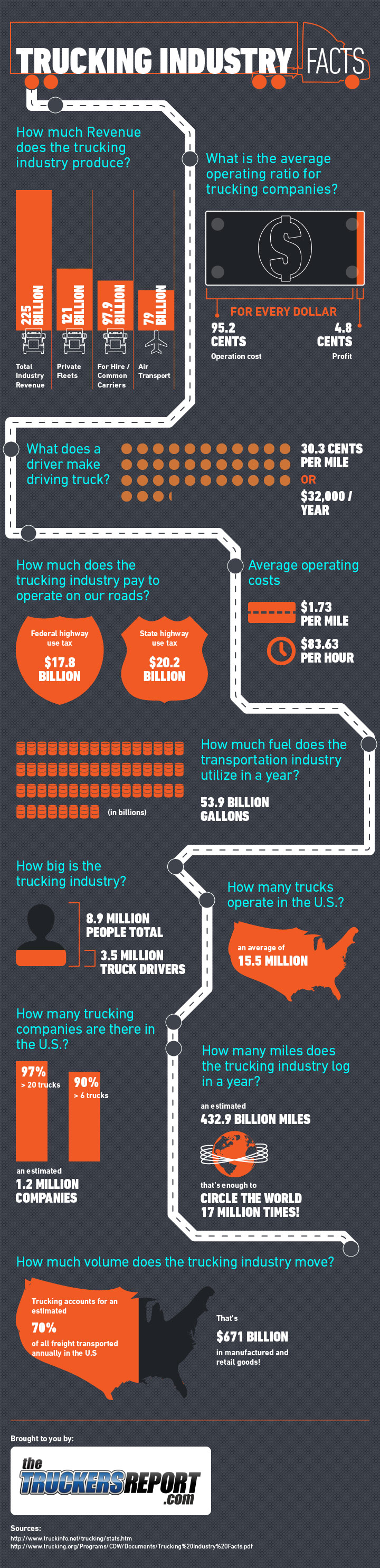 trucking-industry-facts_51e9a77369c0c
