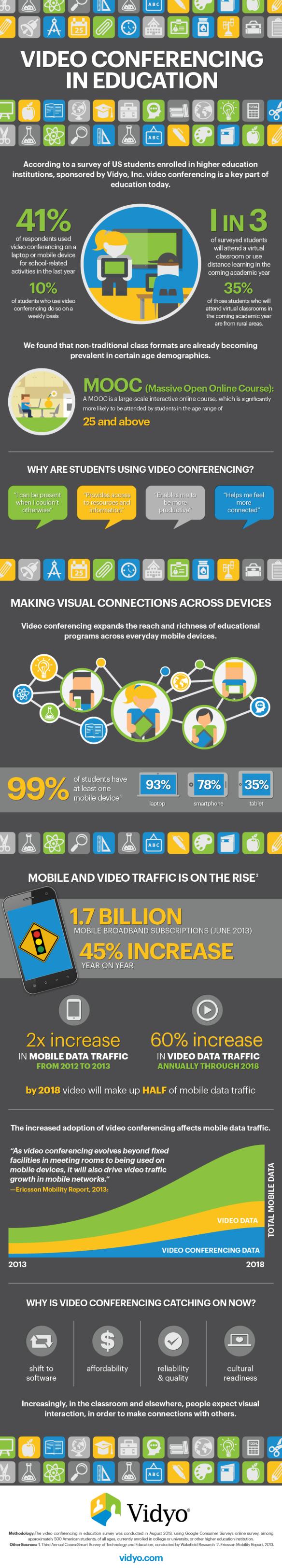 infographic_vidyo_videoconferencingineducation