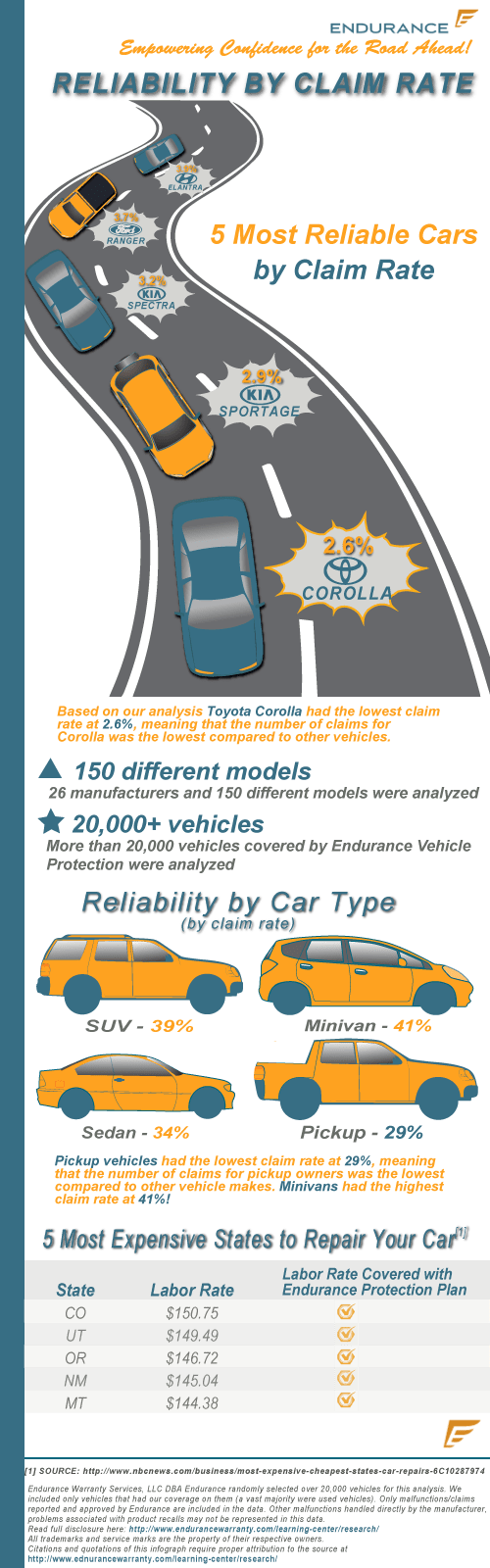 Car-Reliability-Infographic