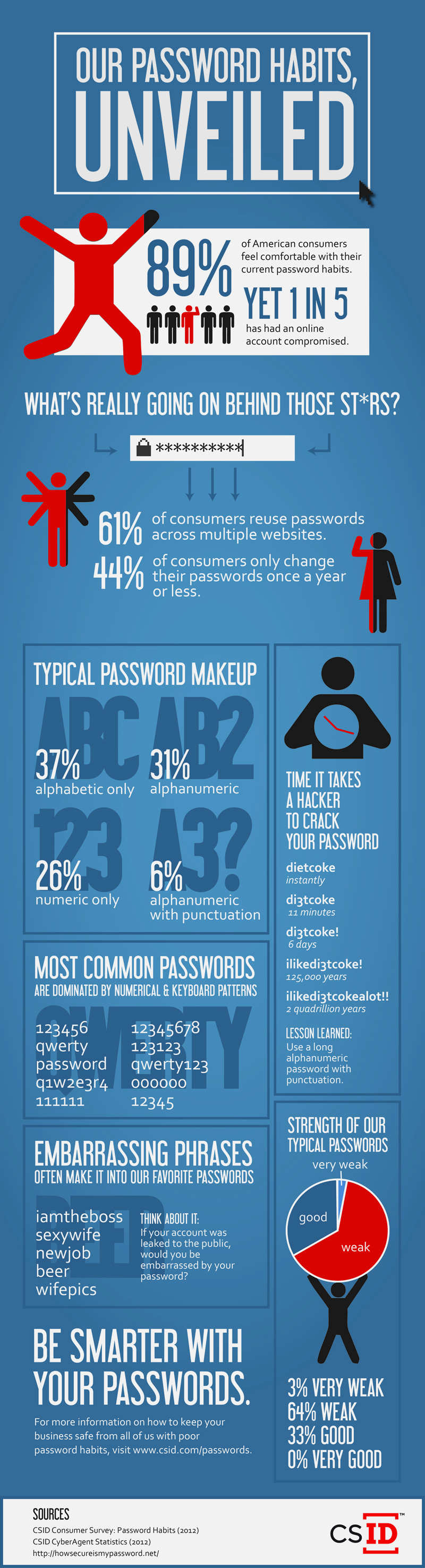 CS_Infographic_Passwords_draft