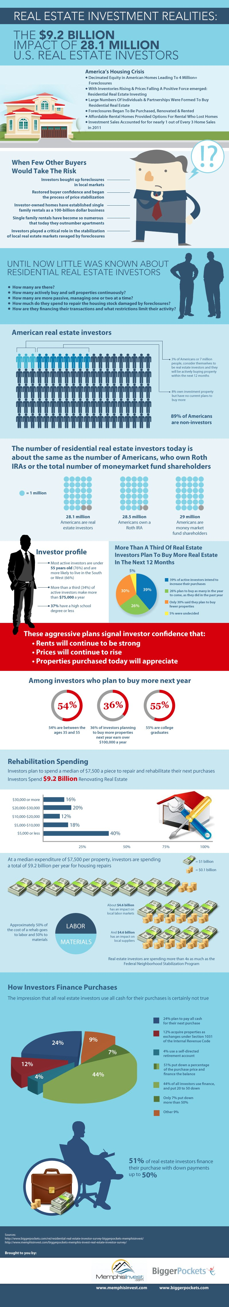 the-92-billion-impact-of-real-estate-investors_5068c09ce5873