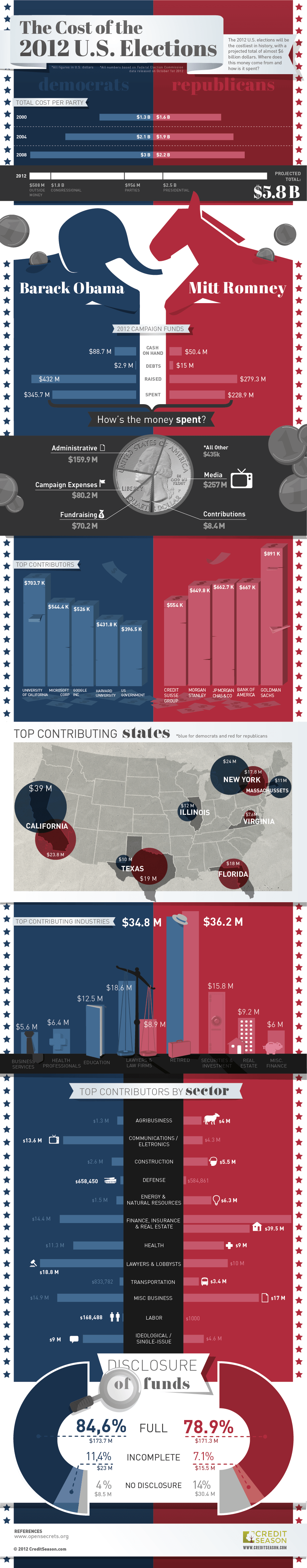 the-cost-of-the-2012-us-elections_50854a1d9d7dc